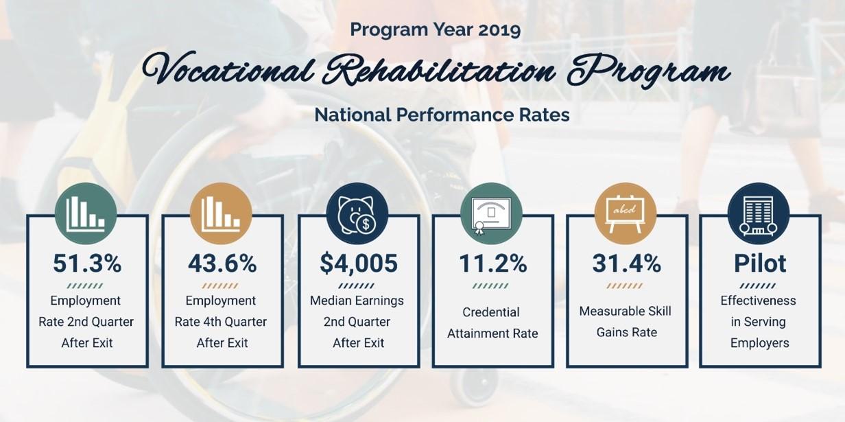Program Year 2019 VR Program National Performance